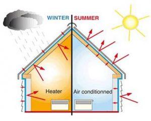 importanza corretto isolamento termico abitazione